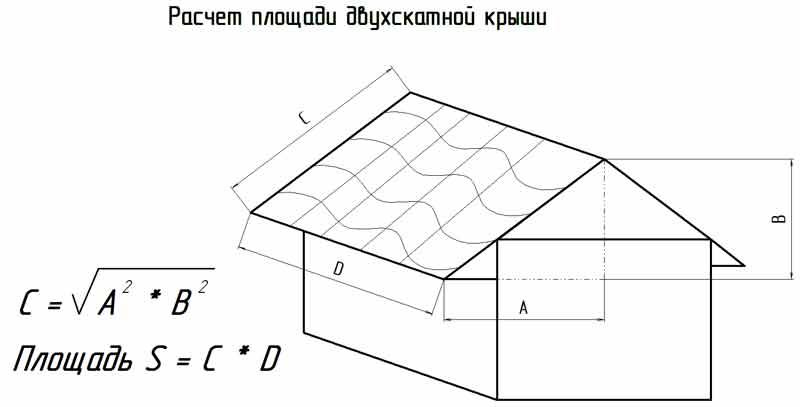 Расчёт площади скатов