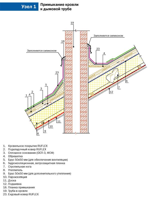 Стоимость частного в ремонт смоленске дома работ крыши