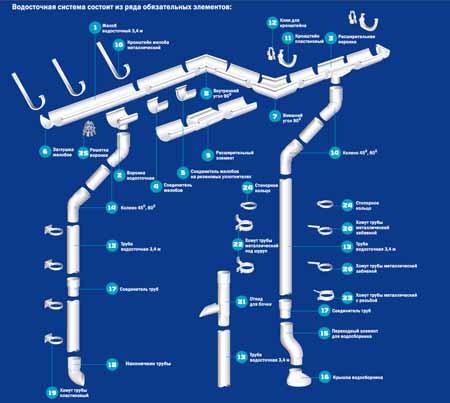 схема водосток руфлекс