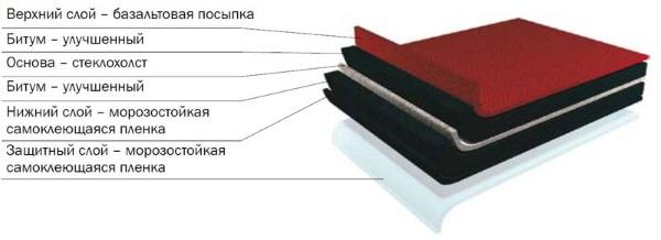 Минимальный угол наклона крыши из мягкой кровли